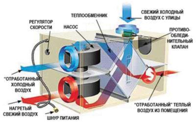 Что такое кратность воздухообмена?