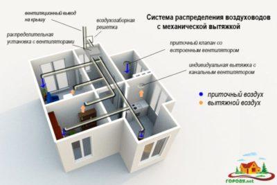 Как правильно сделать вентиляцию в частном деревянном доме?