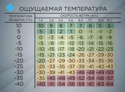 Как определить относительную влажность воздуха по Психрометру?
