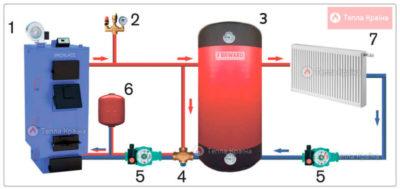 Как подключить двухконтурный твердотопливный котел?