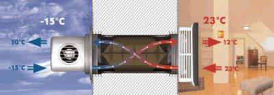 Что такое вентиляция с рекуперацией?